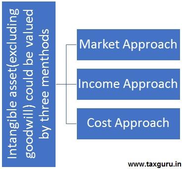 ICAI valuation
