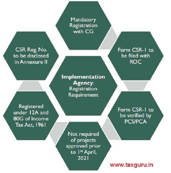 Implementation Agency