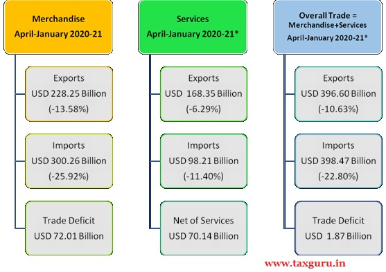 India's overall exports