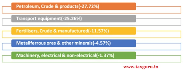 Major commodity groups of import showing negative growth in January 2021