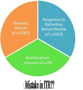 Mistakes in ITR