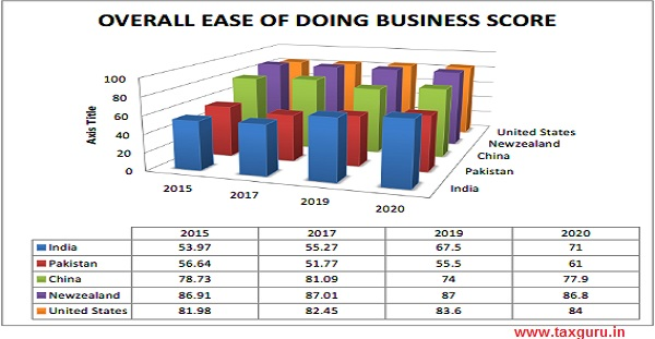 Overall Ease of Doing Business Score
