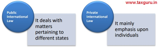 Public International Law And Private International Law