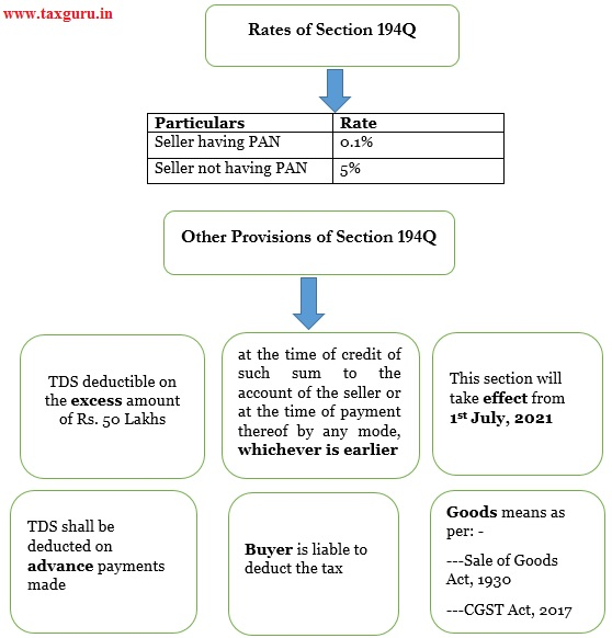 Rates of Section 194Q & Other Provisions of Section 194Q