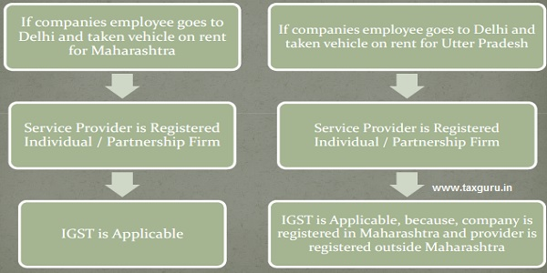 Renting of vehicle outside Maharashtra