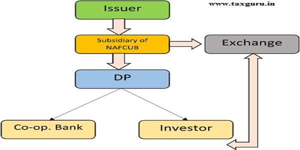 Subsidiary of NAFCUB