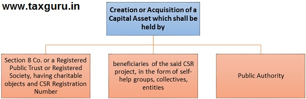 acquisition of Capital Assets