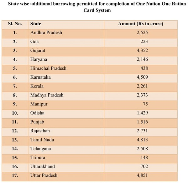 17 States implement One Nation One Ration Card system