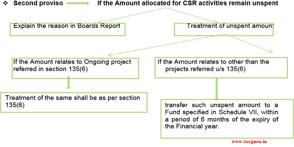 Amount allocated for CSR activities remain unspent
