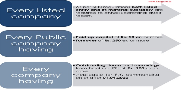 Applicability of Secretarial audit