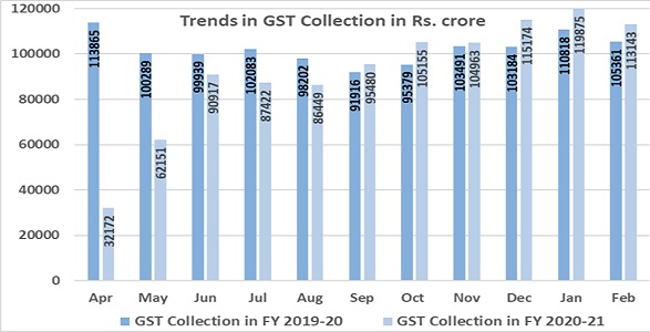 GST Revenue collection for February 2021