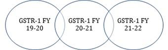 GSTR 1 FY 19-21
