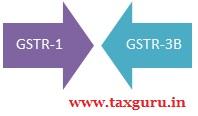 GSTR 1 & GSTR 3B