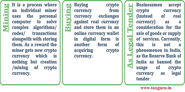How is crypto currency acquired or generated