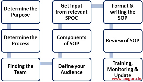 Implementation of SOP
