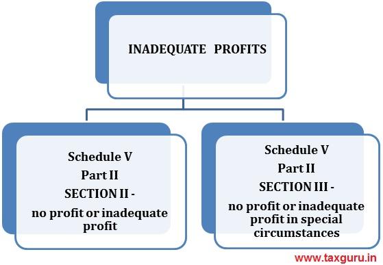 Inadeqate Profits