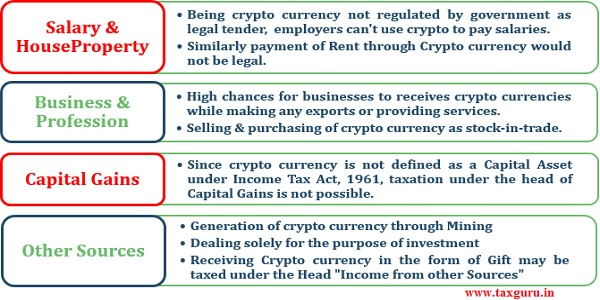 Is Crypto currency taxed in India