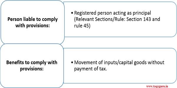 Job Work provisions under GST