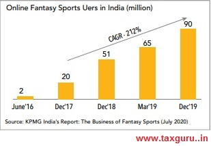 Online Fantasy Sports Uers in India (million)