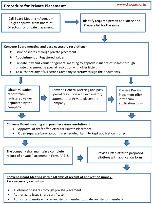 Procedure for Private Placement