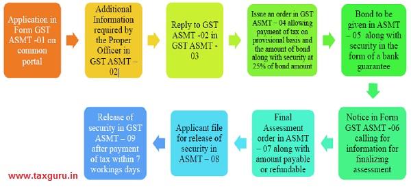 Provisional Assessment Procedure
