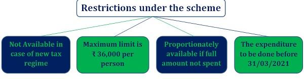 Restrictions under the LTA scheme