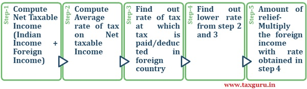 Steps to compute of tax relief under Section 91
