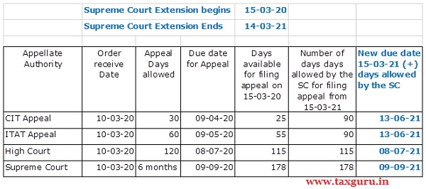 Supreme Court Extension being & Ends