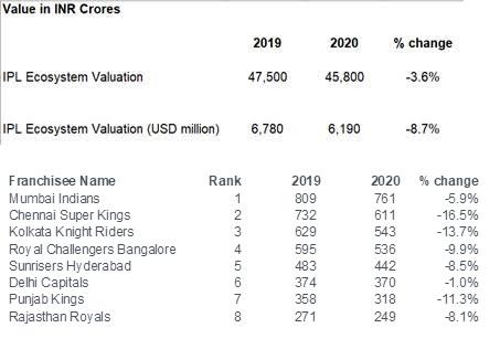 Value of IPL Ecosystem