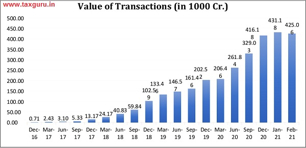 Value of Transactions (in 1000 Cr.)