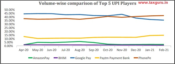 Volume-wise comparison of Top 5 UPI Players