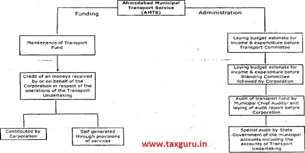 Administration & funding of AMTS
