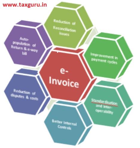 Advantages e-invoice