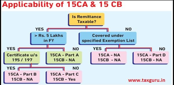 Applicability of 15 CA & CB