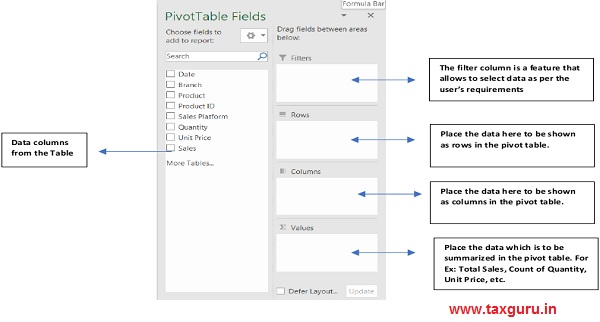 Bolts of a Pivot Table