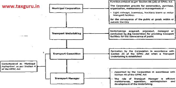 Control & management of AMTS