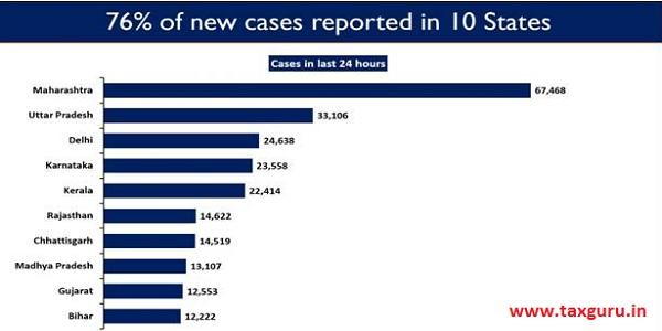 Delhi reported 24,638 new cases.