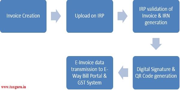 E-Invoice generation Process flow