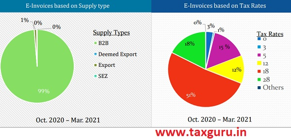 E-Invoices based on Supply type and E-Invoices based on Tax Rates