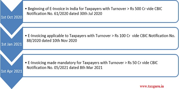 E-Invoicing applicability released by CBIC