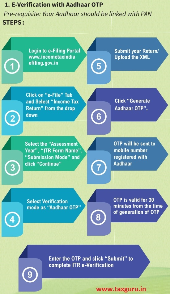 E-Verification Procedure after filing Income Tax Return