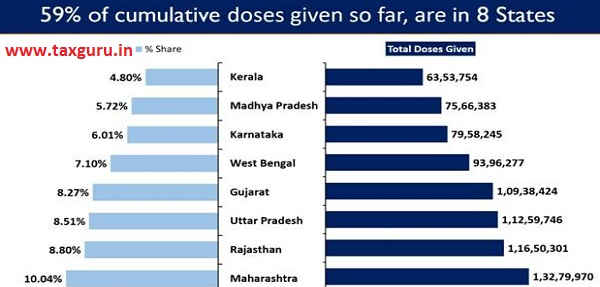 Eight states account for 59.25% of the cumulative doses given so far in the country.