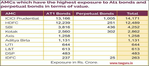 Exposure to AT-1 bonds across various AMCs is summarized below