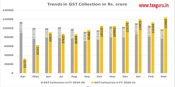 GST Collections during FY 2020-21