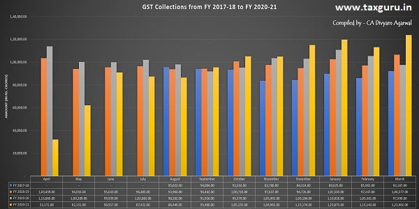 GST Collections from FY-2017-18 to FY-2020-21