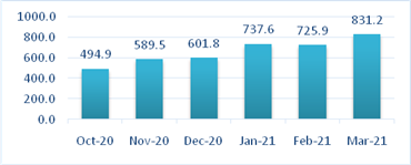 GST e-Invoice Statistics (In Lakhs)