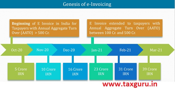 Genesis of e-Invoving
