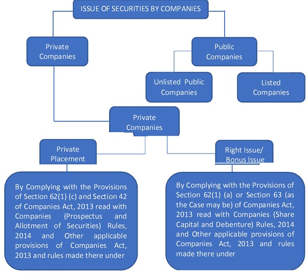 ISSUE OF SECURITIES BY COMPANIES