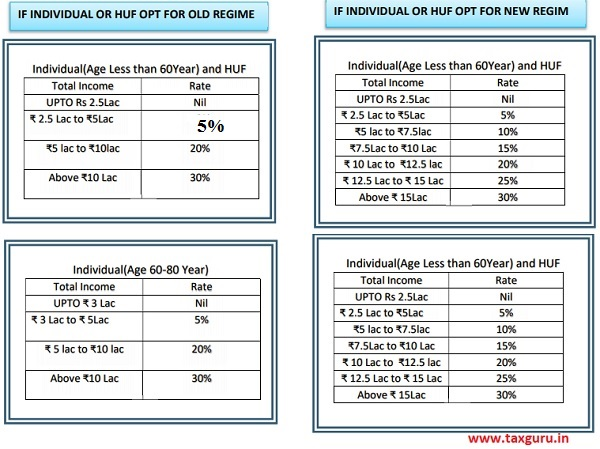 Income Tax Slab Rate For Financial Year 2020-21 A.Y. 2021-22