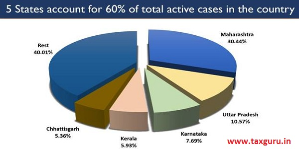 India's total Active Cases.